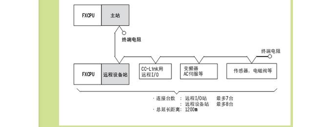 三菱plc通讯协议