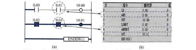 欧姆龙plc AND、ANDNOT指令应用举例