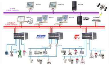 现场总线控制系统CAMS3000的构成和特点