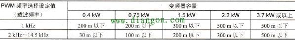 变频器与电动机连接线长度