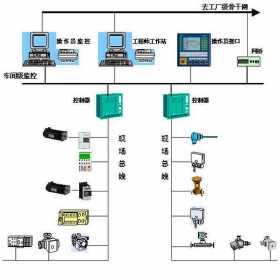 什么是现场总线和工业以太网?有什么区别?工业以太网也是工业通信网络!