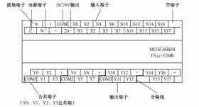 三菱FX2N系列PLC外部结构