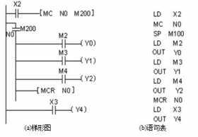 plc主控指令MC、MCR的使用说明