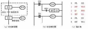 三菱FX系列PLC步进顺控指令的使用方法及注意事项