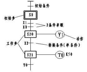 状态转移图(SFC)的画法
