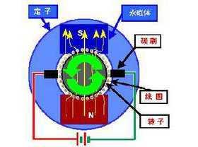 电风扇结构原理图解