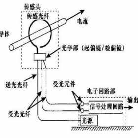 光纤电流传感器原理
