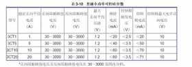 低压软起动器可控硅的主要技术参数