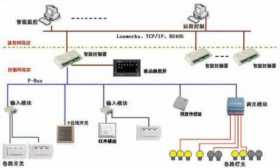 智能照明控制系统原理与组成