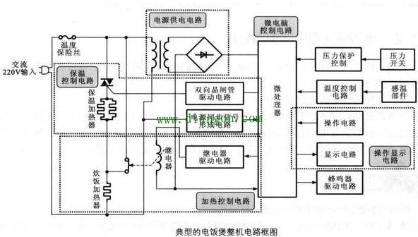 常见家用电子产品电路检修方法