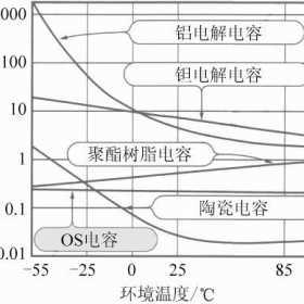 开关电源输出滤波电容越大越好?如何选择开关电源输出滤波电容