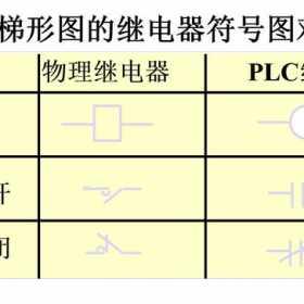 欧姆龙PLC梯形图编程语言