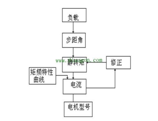 步进电机选型原则你都知道吗_步进电机选型误区盘点