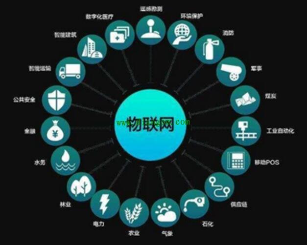 物联网的特点及其成功的十个案例
