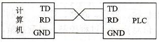 RS-232C的信号线连接
