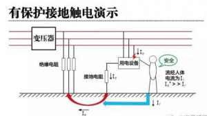 为什么电气设备的金属外壳要接地?电气设备外壳接地标准