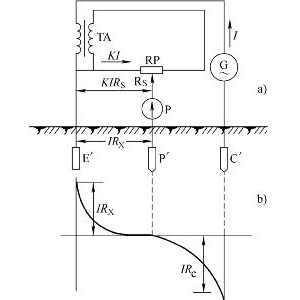 接地电阻怎么测量?接地摇表使用方法图解