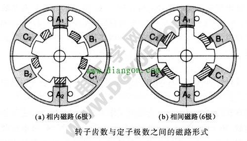 HB型混合式步进电机转子齿数与定子极数之间的磁路形式