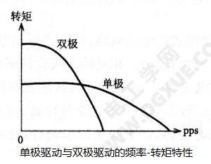步进注册白菜送体验金单极与双极驱动的频率-转矩特性曲线