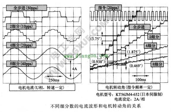 不同细分数的电流波形和注册白菜送体验金转动角的关系