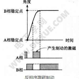 步进电机反相序激磁制动原理