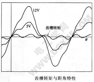 �X槽�D矩�c距角特性