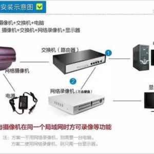 网络视频监控系统安装方法图解
