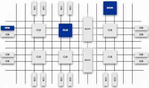 FPGA芯片結構