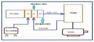 PLC模拟量输入输出模块的应用分析