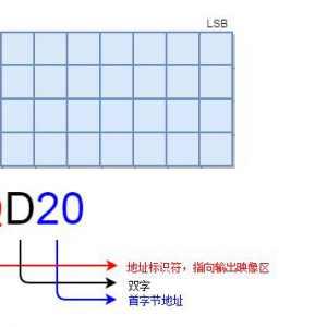 西门子STEP7有哪些基本数据类型,如何使用?