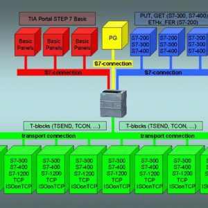 西门子S7-1200PLC的以太网通信应用