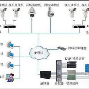 什么是视频监控系统?视频监控系统基础知识