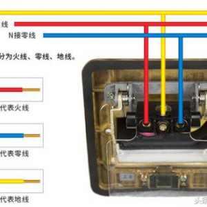 插座里乱糟糟的线让人头疼,接线时一定要分清零火线