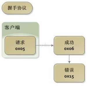 三菱PLC串口通信开发心得经验