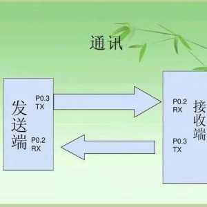 plc和变频器通讯方式