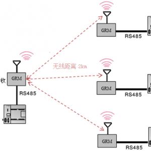 plc无线通讯方案