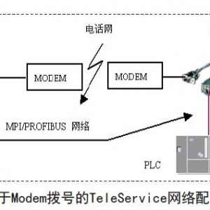 西门子PLC远程故障诊断的方法及其应用