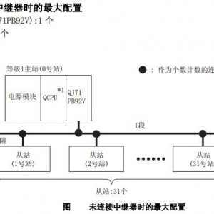 三菱PLC主站模块与三菱变频器通讯解决方案