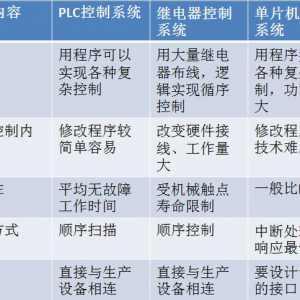 初学PLC,从认识PLC开始