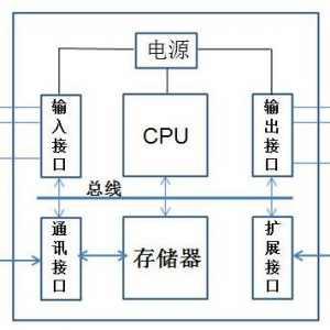 PLC的基本组成与各部分说明