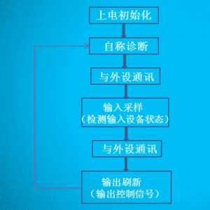 PLC的工作方式与执行过程
