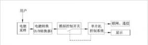 智能电表的工作原理_智能电表的抄表方案
