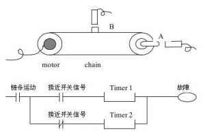 PLC程序中的定时器使用归纳