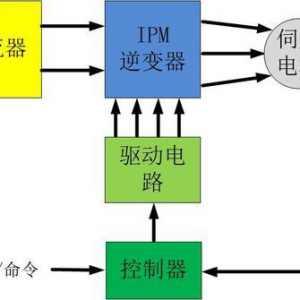 伺服電機是如何實現精準定位?如何理解它的閉環特性?