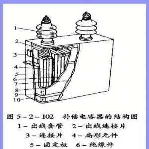 电力电容器的结构