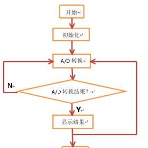 单片机模块化编程的原则
