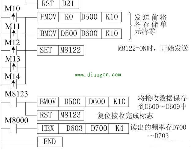 RS-485通讯如何实现三菱PLC对三菱变频器的控制