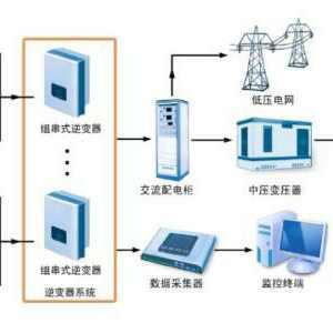 光伏并网发电系统存在的问题及其关键技术