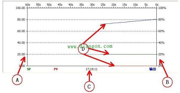 plc的pid自整定原理_pid自整定s7300原理图
