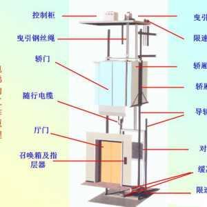 电梯基本原理